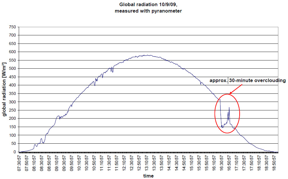Fig.: 11 global radiation curve, 9th of October 2009