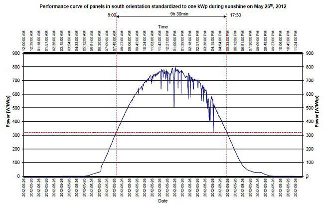 Performance curve of panels in south orientation standardized to one kWp during sunshine on May 26th, 2012