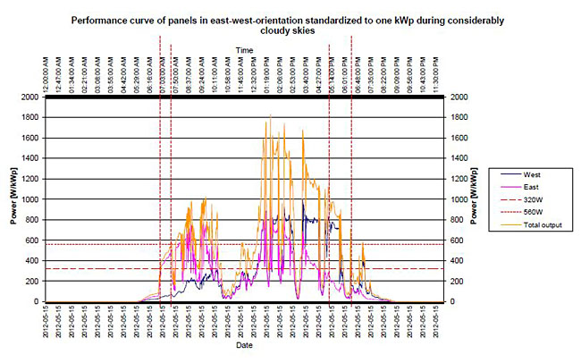 Performance curve of panels in east-west-orientation standardized to one kWp during considerably cloudy skies